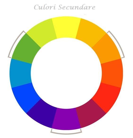 Culorile, notiuni de baza